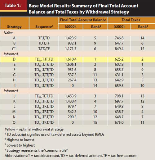 APR12 Sumutka Table 1