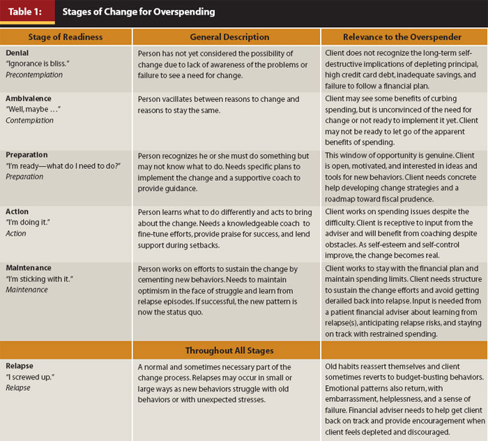 Journal Motivating and Helping the Overspending Client A Stagesof – Stages of Change Worksheet