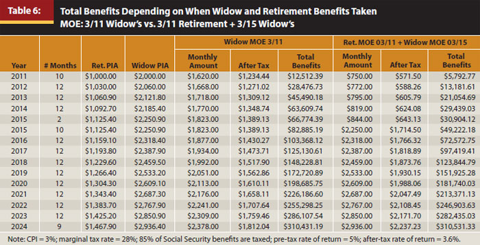 Social Security Benefits Worksheet 1040A – Irs Social Security Benefits Worksheet