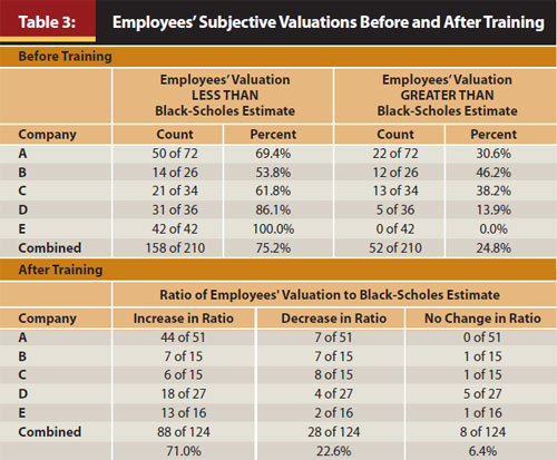 Value my employee stock options
