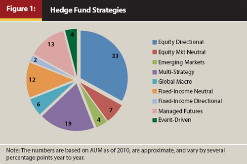 Hedge fund trading strategies