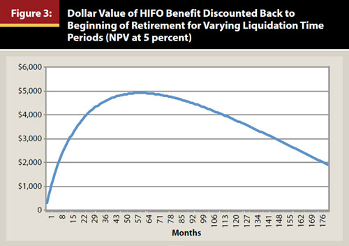 Journal Likely Benefits from HIFO Accounting